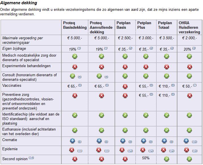 Afbeelding van het verzekeringsoverzicht, waarin men hondenverzekeringen kan vergelijken.